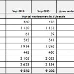 'n Oorsig van indiensname in die formele sektor in K3 2016