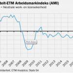 Die SNI-ETM Arbeidsmarkindeks en die resessie